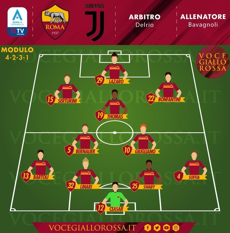 Serie A Femminile - Le probabili formazioni di Roma-Juventus