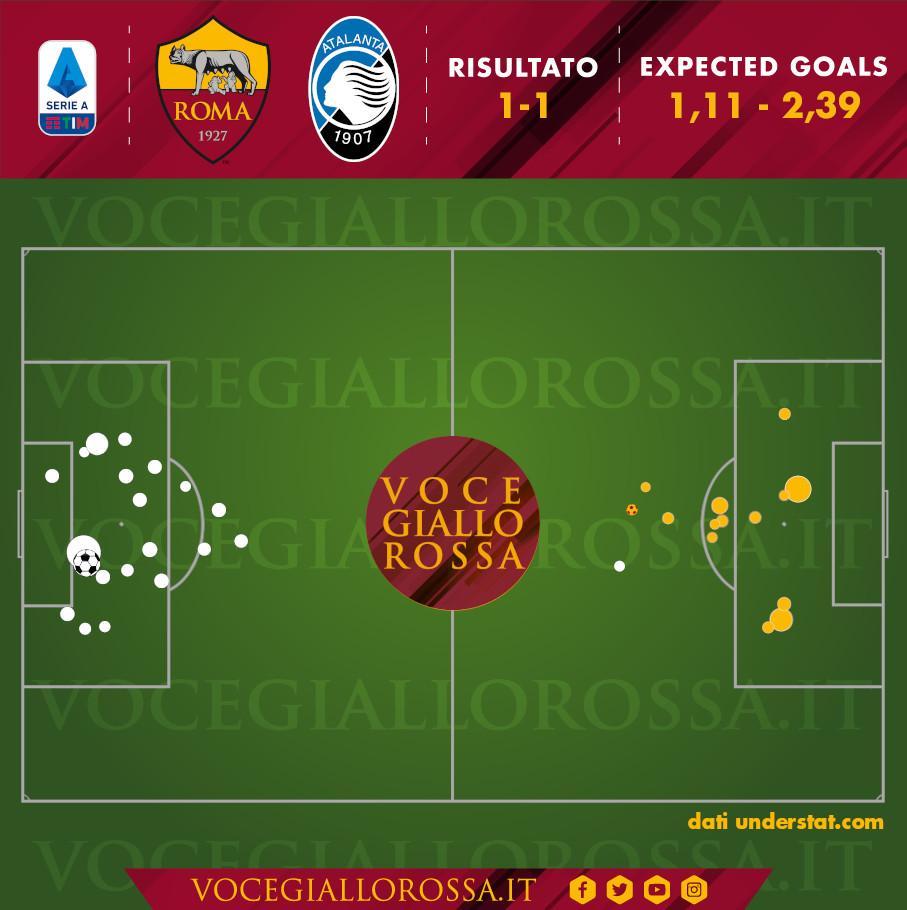 Expected Goals di Roma-Atalanta
