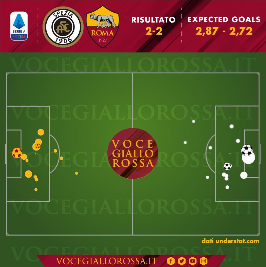 Expected goals di Spezia-Roma