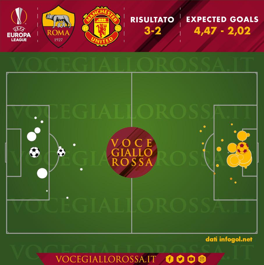 Expected Goals di Roma-Manchester United