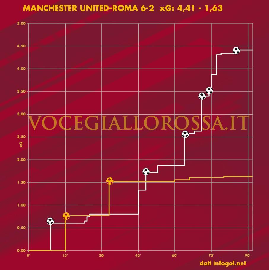 Expected Goals Plot di Manchester United-Roma