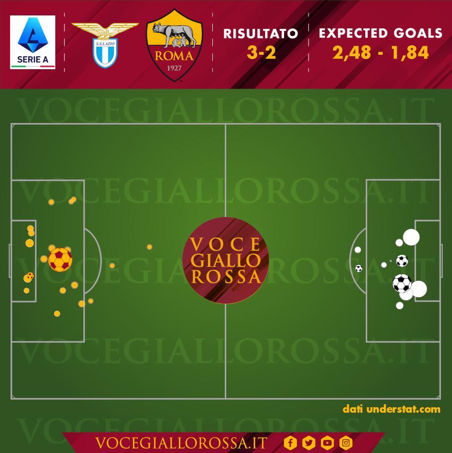 Expected Goals di Lazio-Roma 3-2