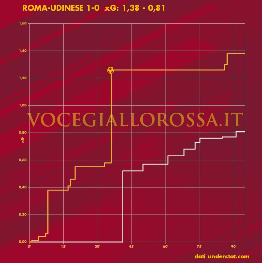 Expected Goals Plot di Roma-Udinese
