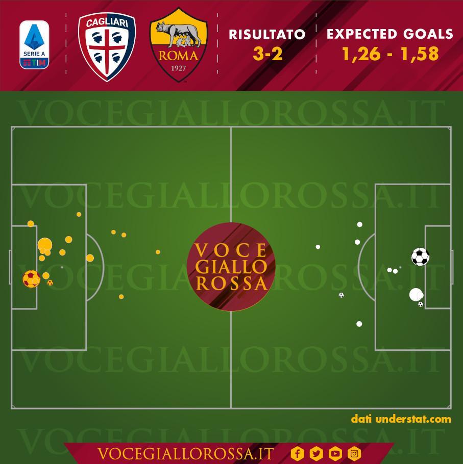 Expected Goals di Cagliari-Roma