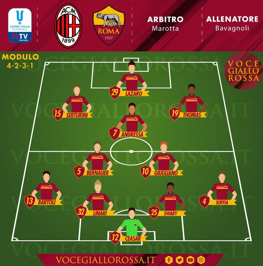 La probabile formazione della finale di Coppa Italia della Roma Femminile