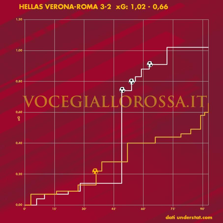 Expected Goals Plot di Hellas Verona-Roma