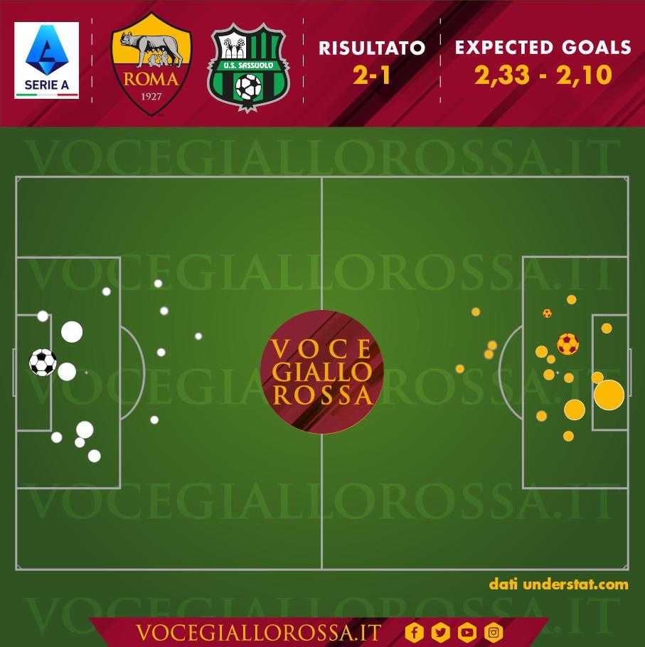 Expected Goals di Roma-Sassuolo 2-1