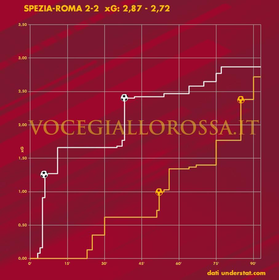 Expected goals plot di Spezia-Roma
