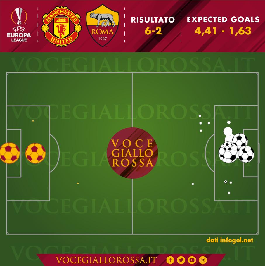 Expected Goals di Manchester United-Roma