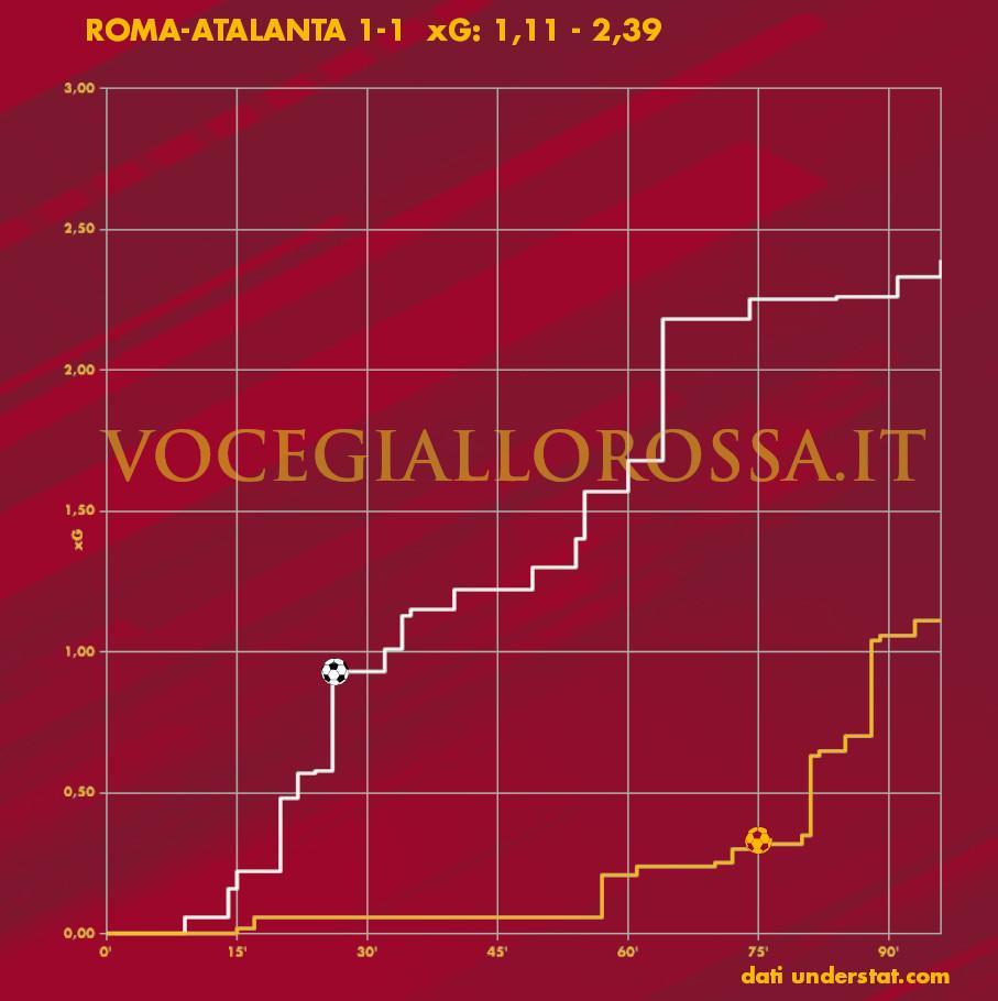 Expected Goals plot di Roma-Atalanta