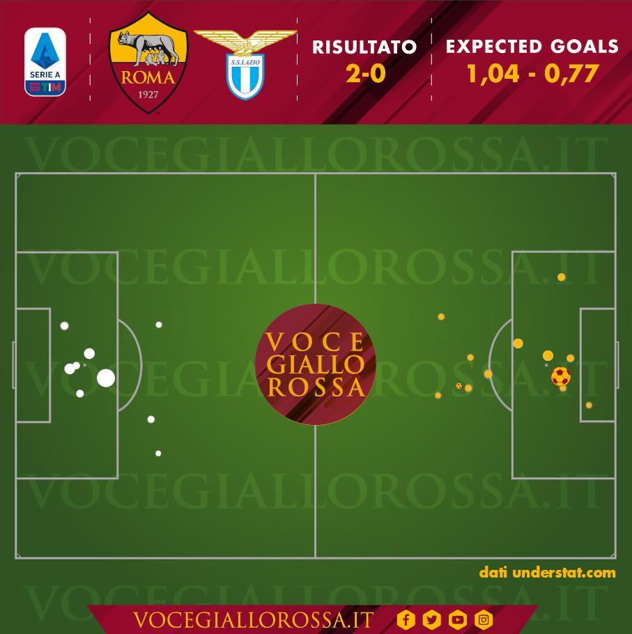 Expected Goals di Roma-Lazio