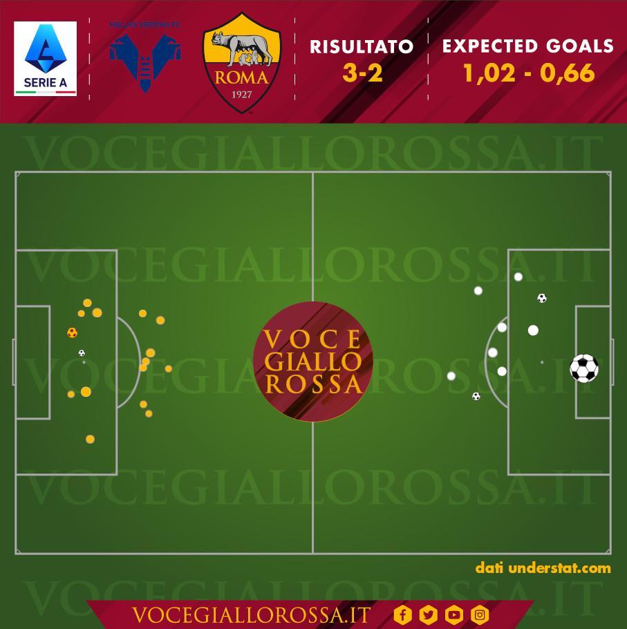 Expected Goals di Hellas Verona-Roma