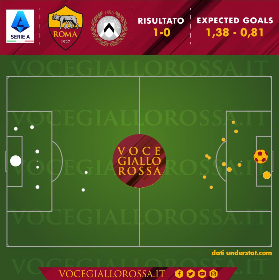 Expected goals di Roma-Udinese