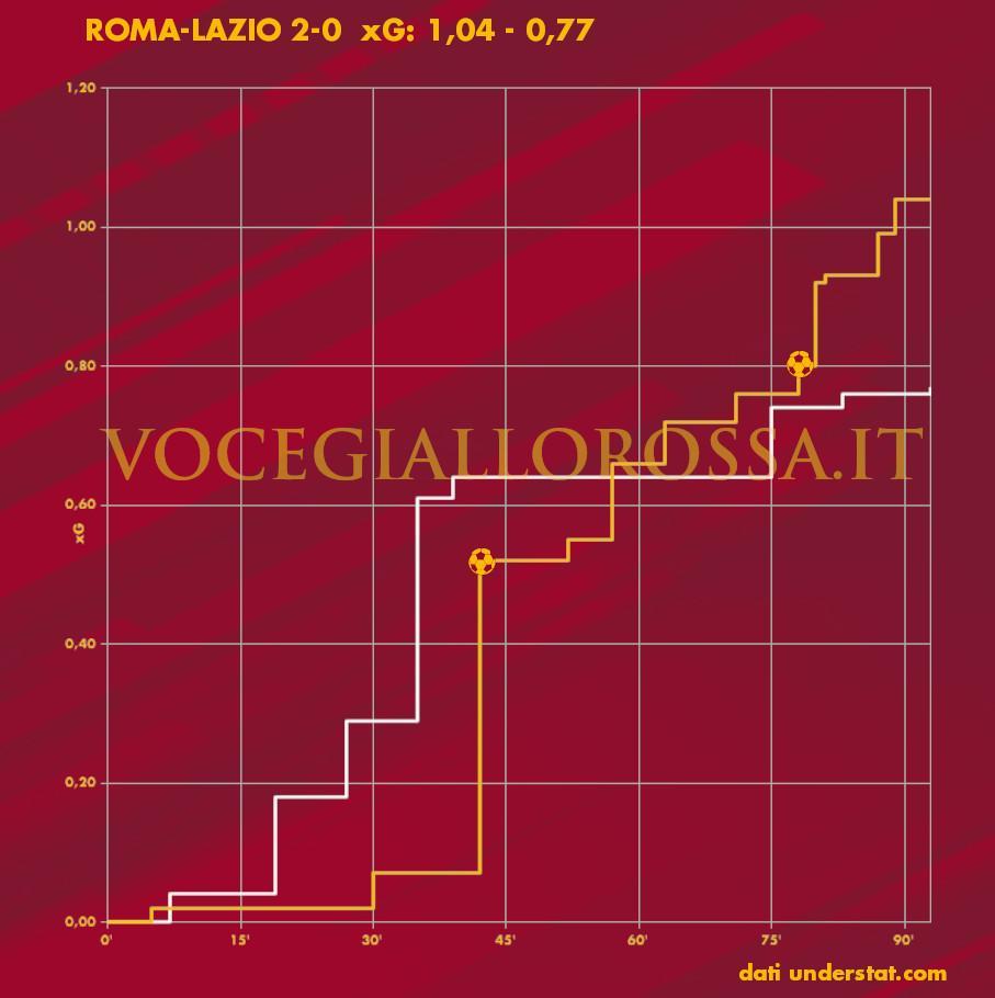 Expected Goals Plot di Roma-Lazio
